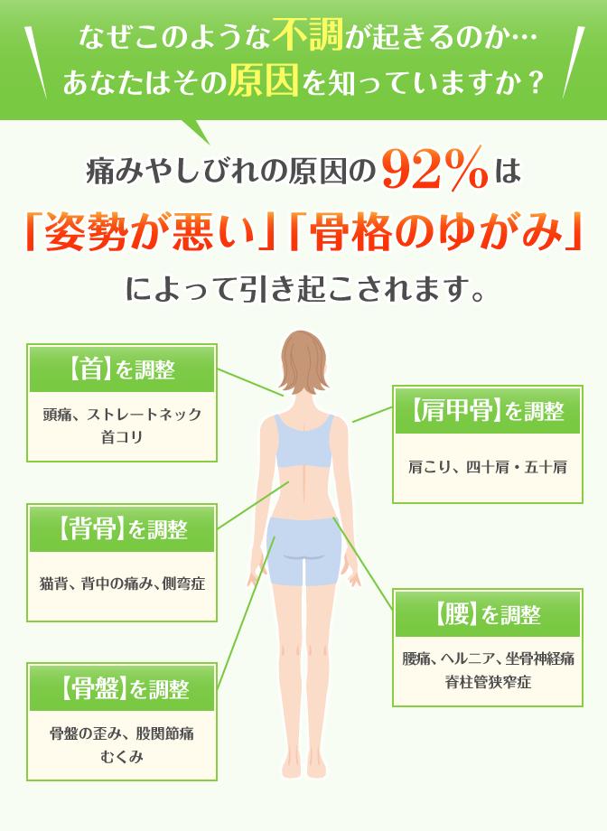 なぜこのような不調が起きるのか…あなたはその原因知っていますか?痛みやしびれの原因の92%は「姿勢が悪い」「骨格のゆがみ」によって引き起こされます
